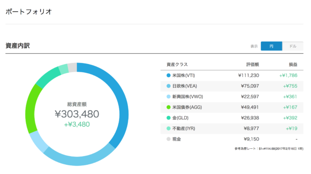 WealthNavi 3日後ポートフォリオ 円建て