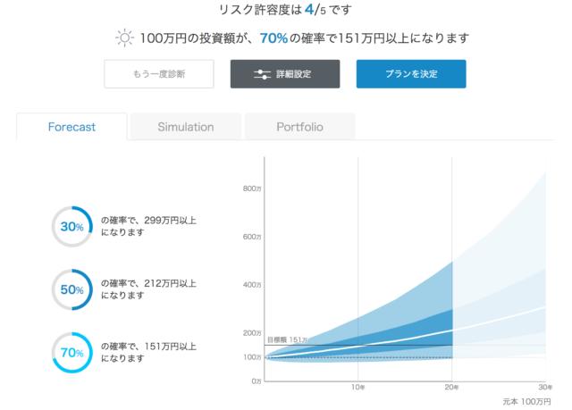 WealthNaviシミュレーション100万円